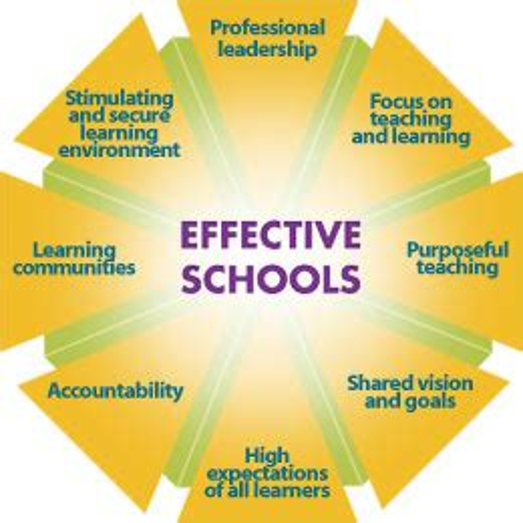 Effective professional development for teachers: A checklist